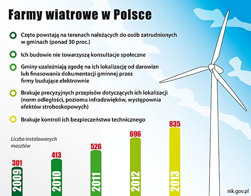 farmy-wiatrowe